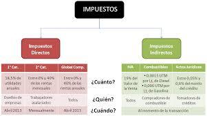 indirecto